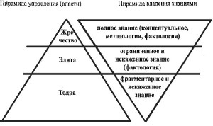 пирамида власти1